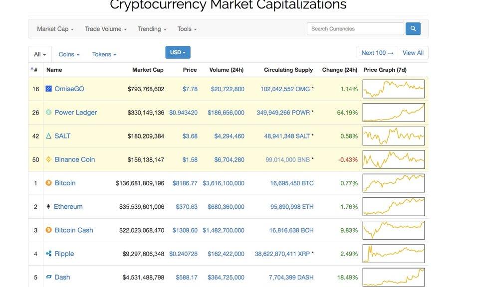 CoinMarketCap Favorites
