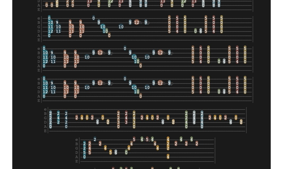 Colorized Tabs for Ultimate Guitar