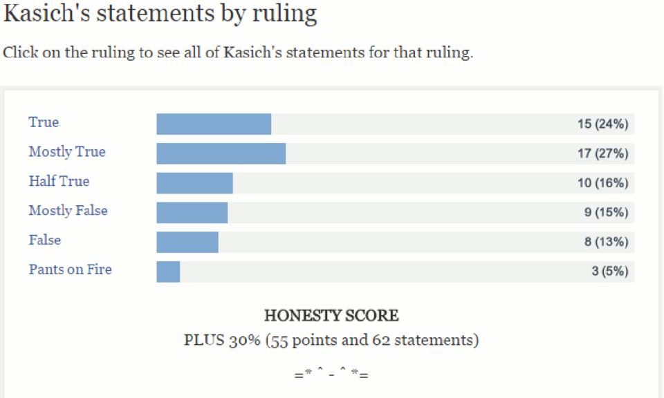 Politifact Ratings Helper