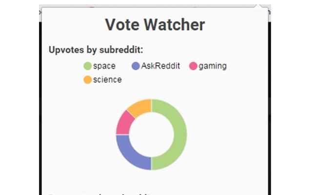 Vote Watcher