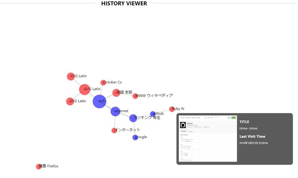 Exploratory History