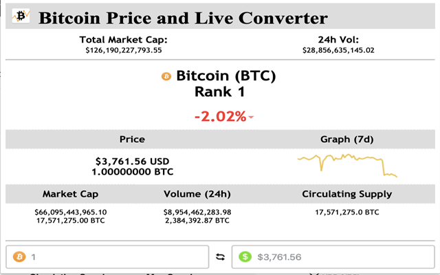Bitcoin Price and Live Converter
