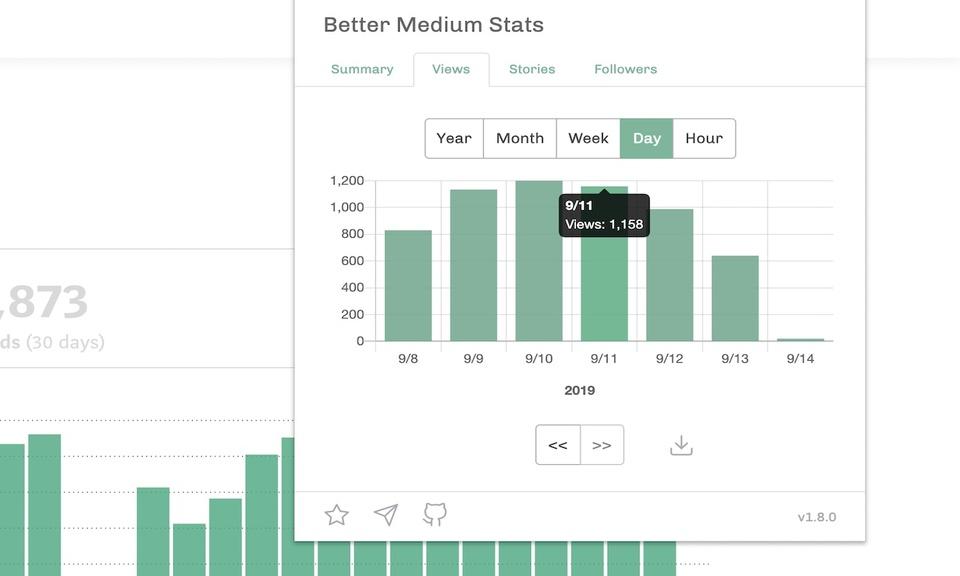 Medium stats counter