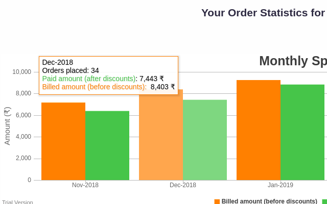 Swiggy Order Stats
